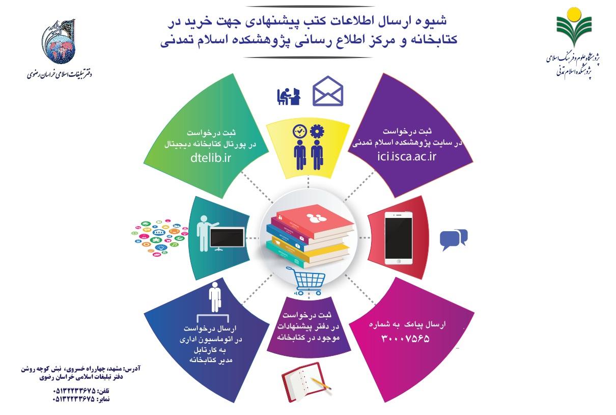 شیوه ارسال اطلاعات کتب پیشنهادی جهت خرید در کتابخانه و مرکز اطلاع رسانی پژوهشکده اسلام تمدنی