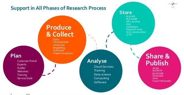 نمونه برنامه های مدیریت داده های پژوهشی در دانشگاه ها